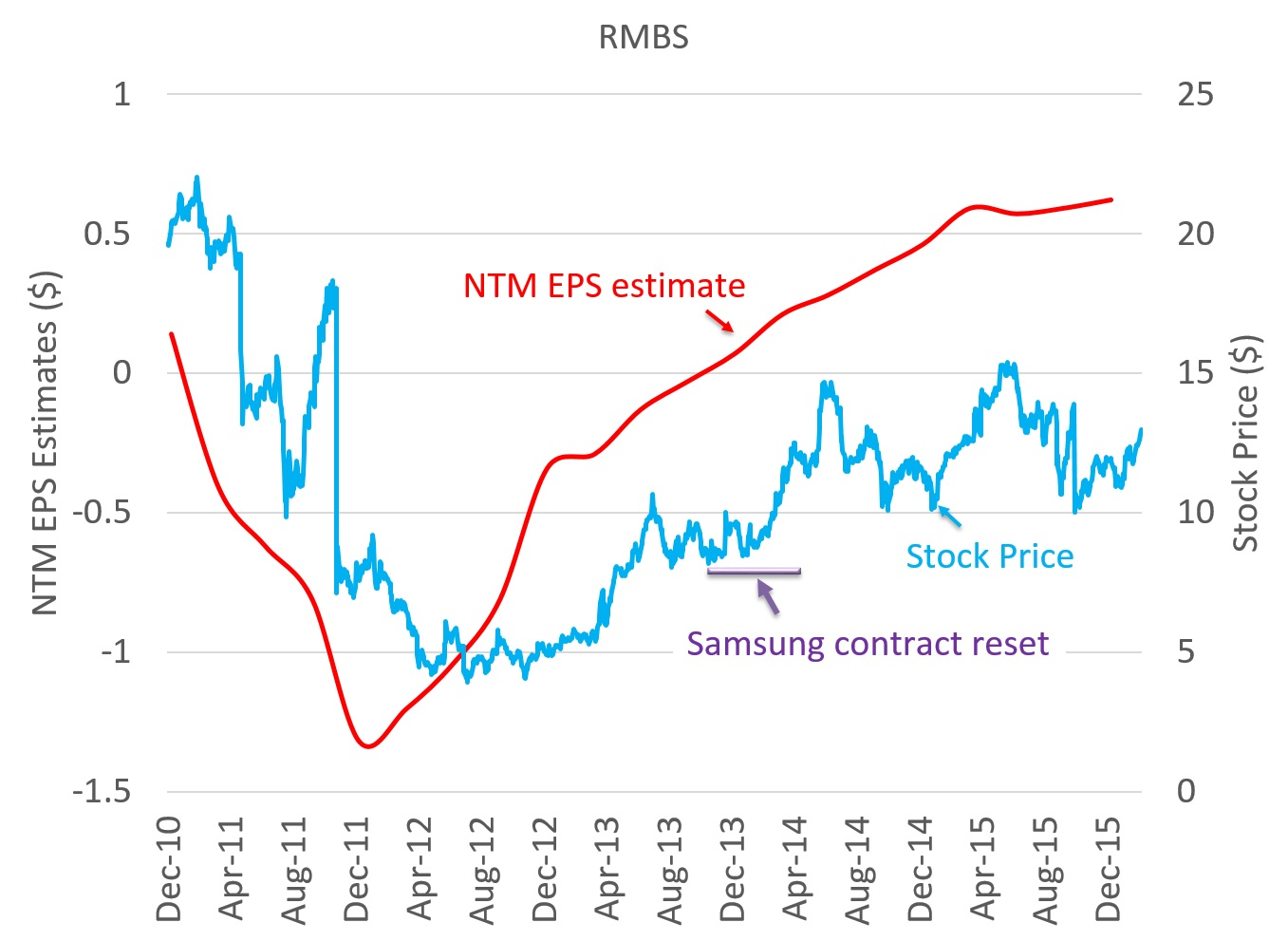 RMBS stock chart