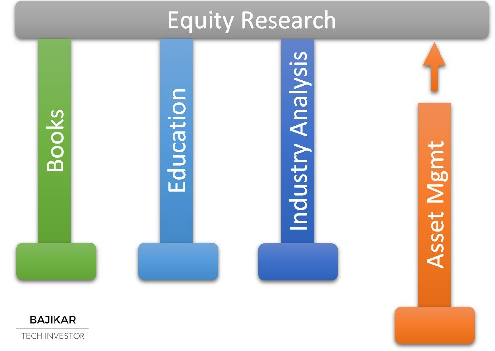 Equity Research Platform for Asset Management