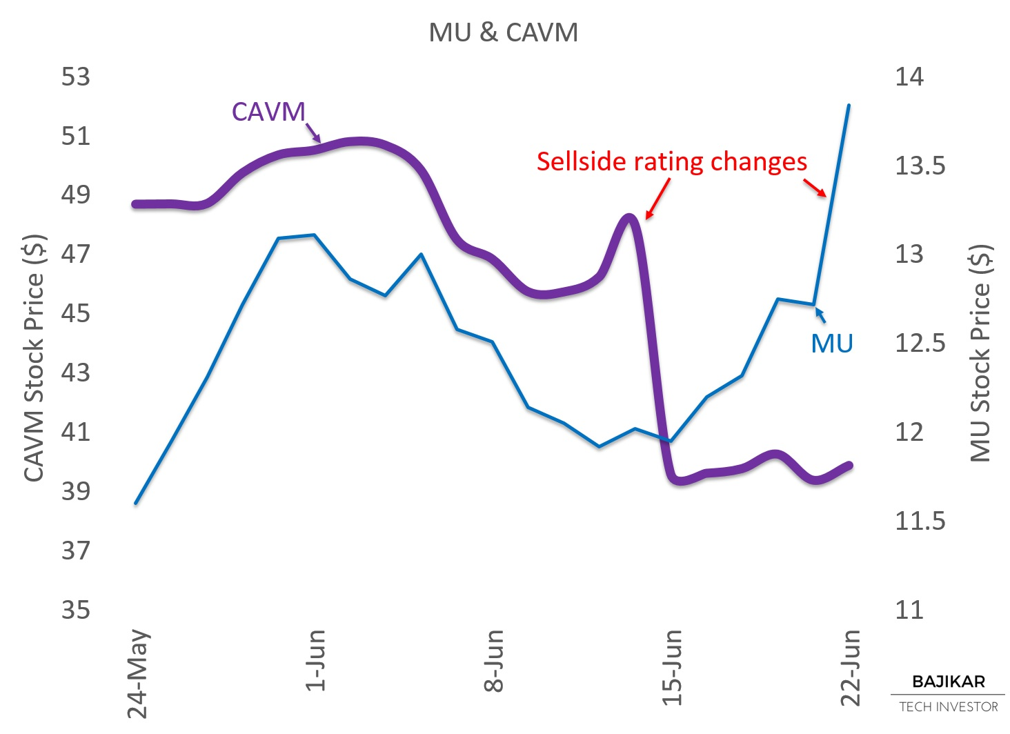 MU and CAVM Rating Changes