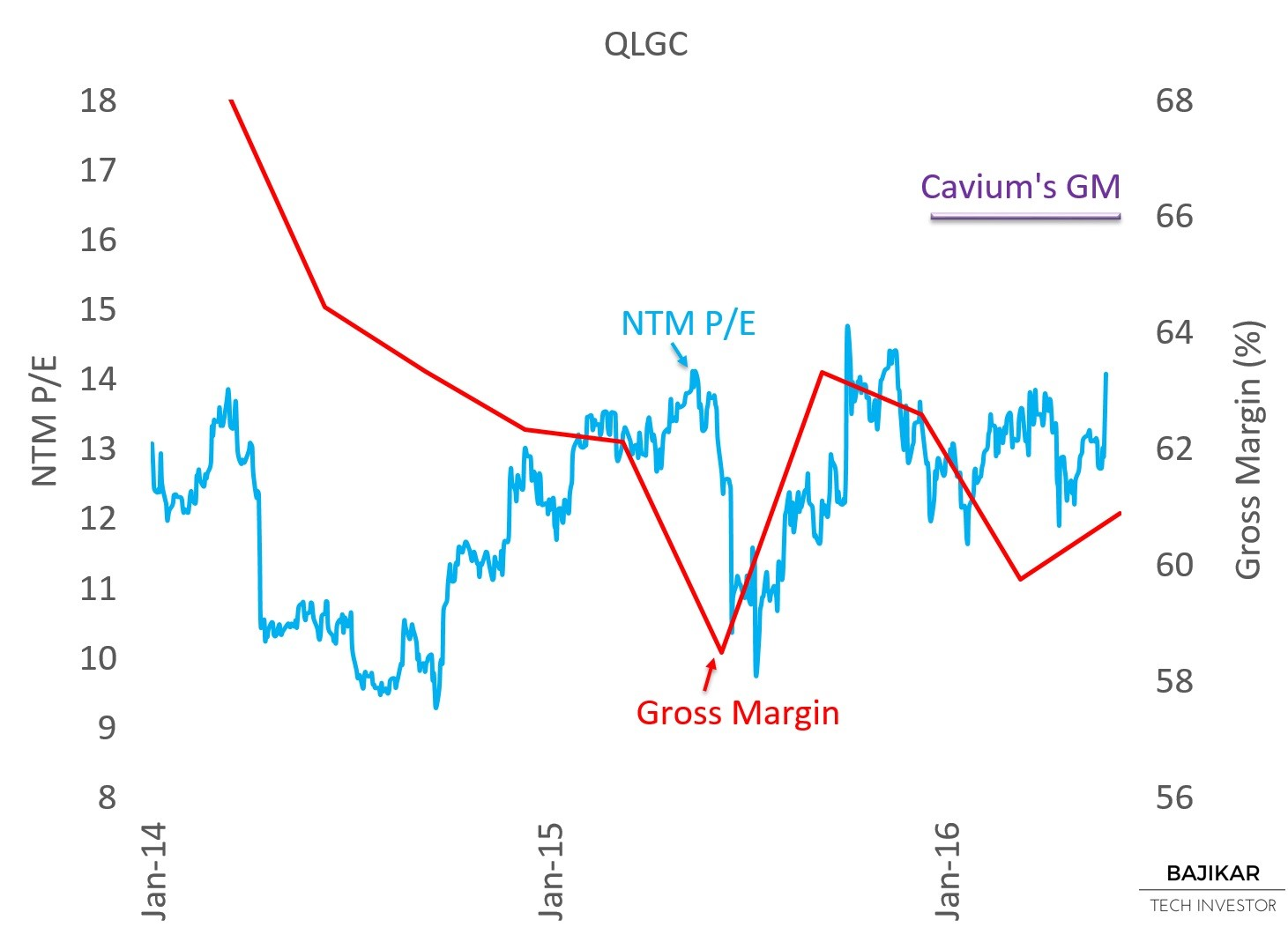 QLGC P/E vs. Gross Margins