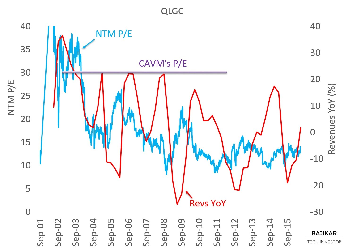 QLGC P/E vs. Revenues YoY