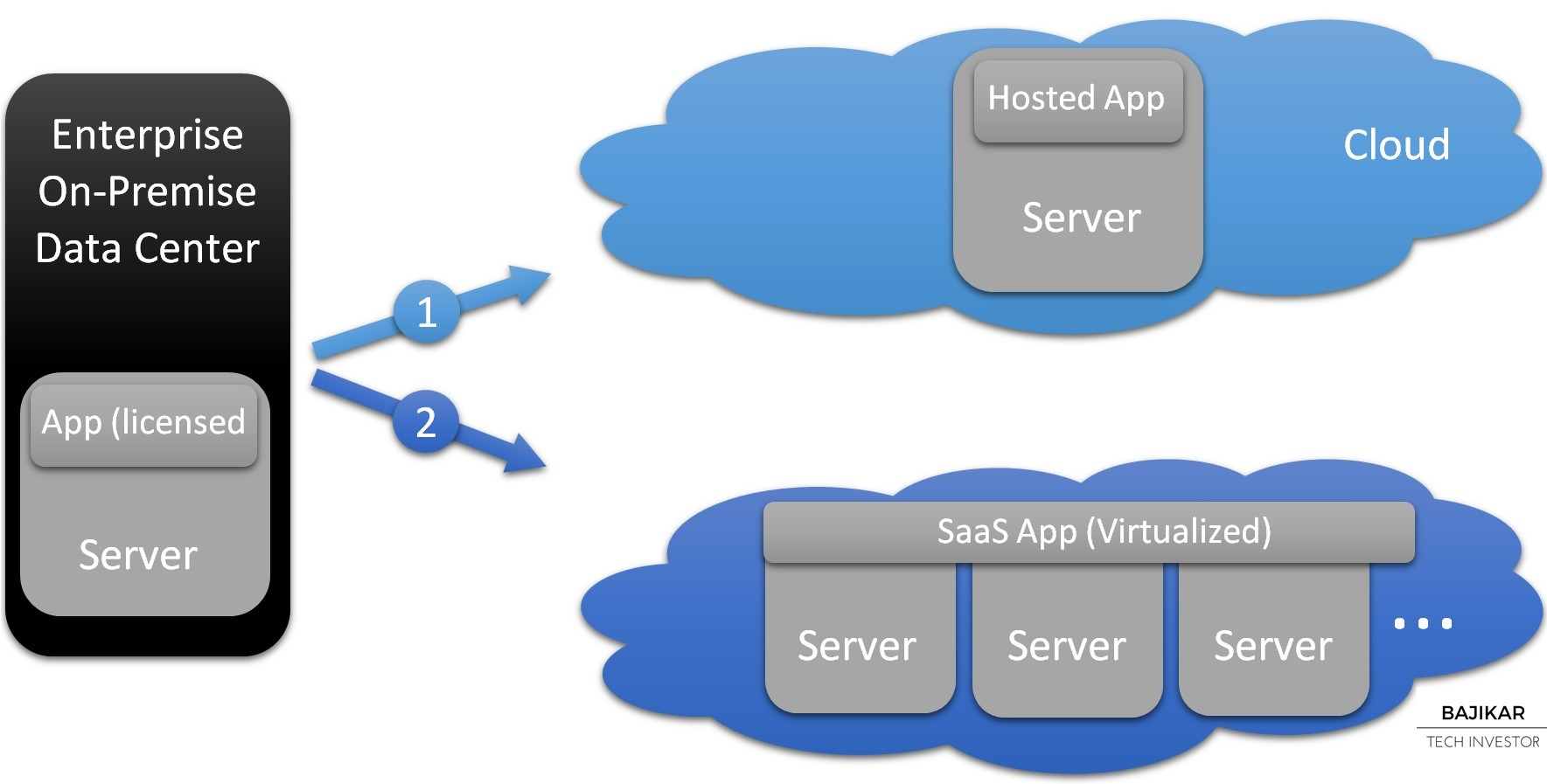 SaaS vs. Hosted Cloud Apps