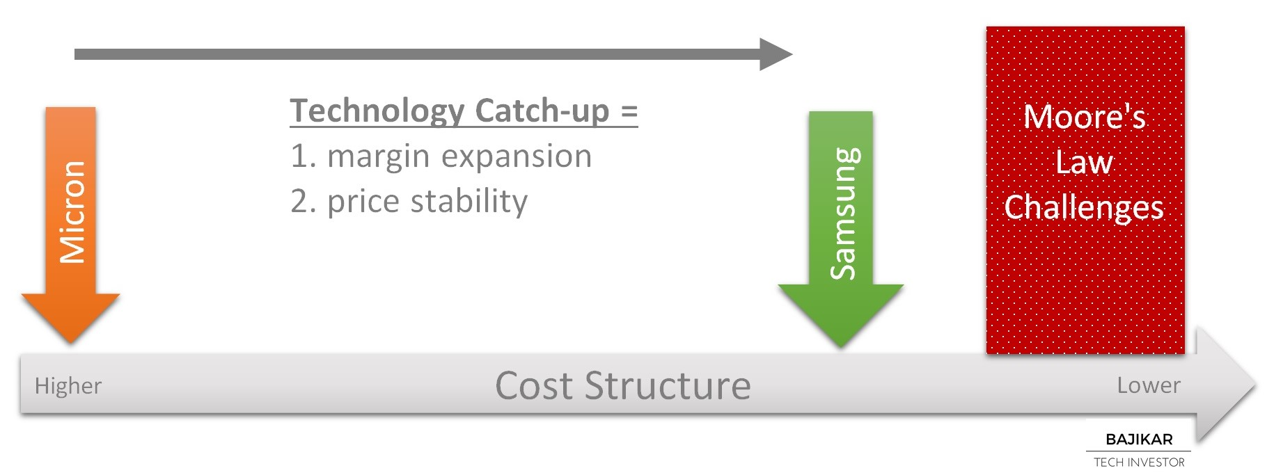 Micron Technology Catch-Up