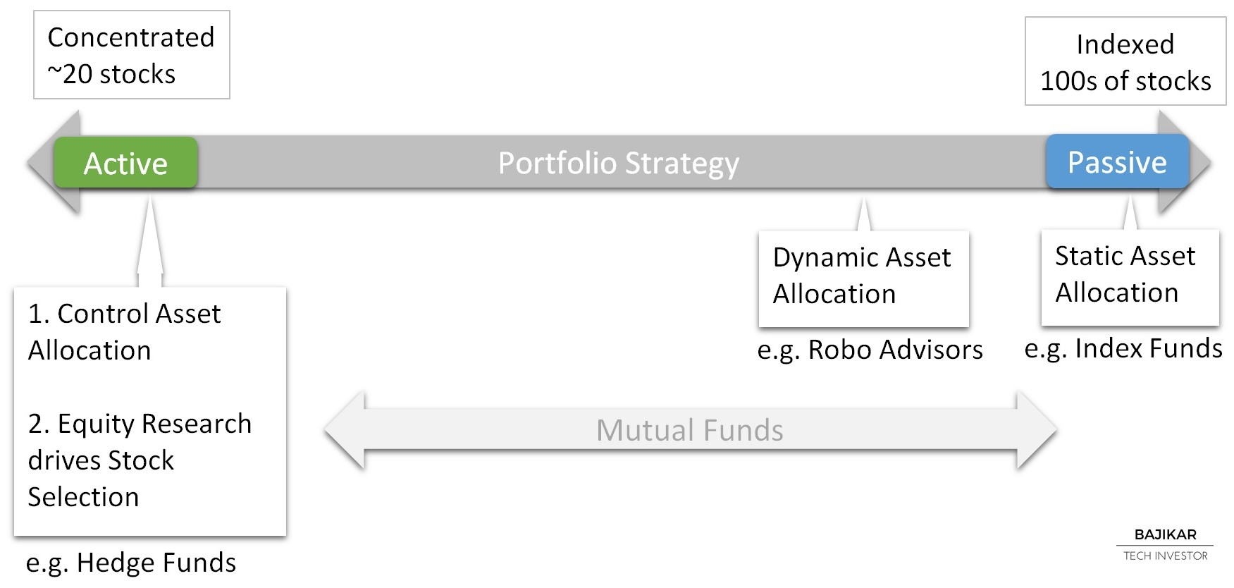 Active vs. Passive Portfolio Strategy