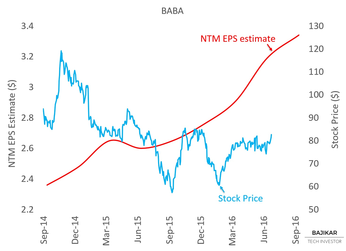 BABA NTM EPS vs. Stock Price